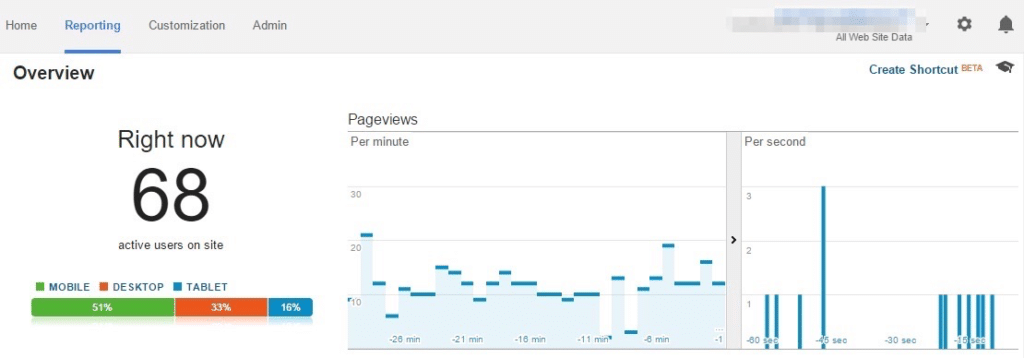 Get More Blog Traffic - How My Blog Traffic Increased